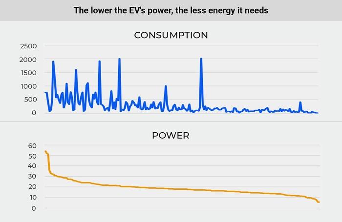 Čím nižší výkon, tým nižšia spotreba vozidla (Zdroj: Cararac.com)