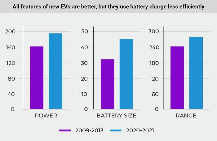 Staršie elektromobily využívajú batériu efektívnejšie ako nové elektromobily (Zdroj: Cararac.com)