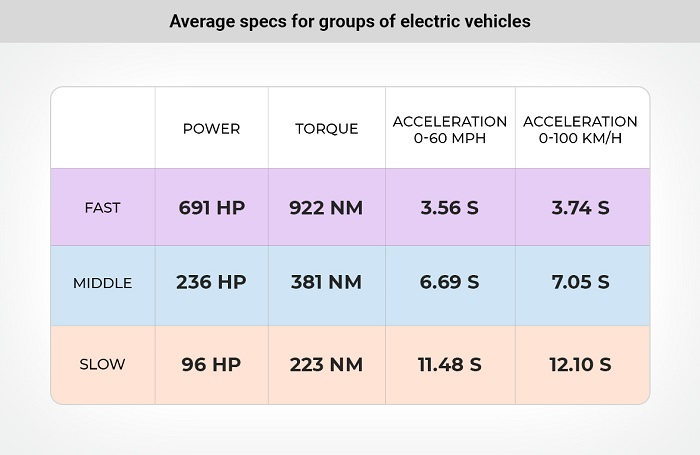 Analýza elektrických vozidiel (Zdroj: Cararac.com)