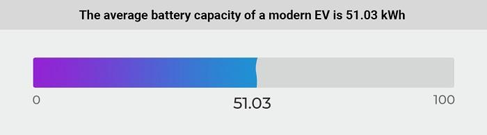 Priemerná kapacita batérie dnešného elektromobilu (Zdroj: Cararac.com)