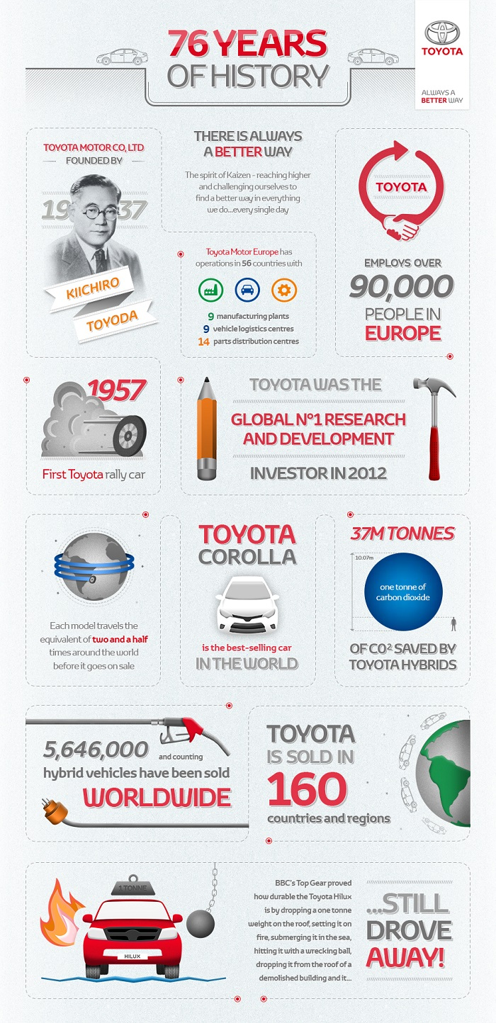 Check out the cool facts about leading car manufacturer Toyota